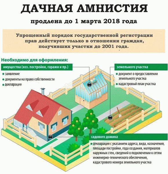 Как оформить землю в собственность, если на нее нет документов