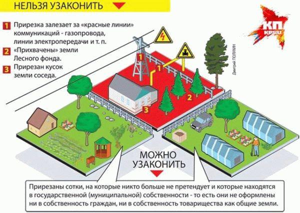 Зарегистрировать дом на земельном участке