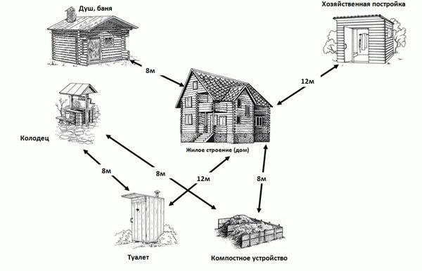 Нормы строительства на дачном участке - строим по правилам