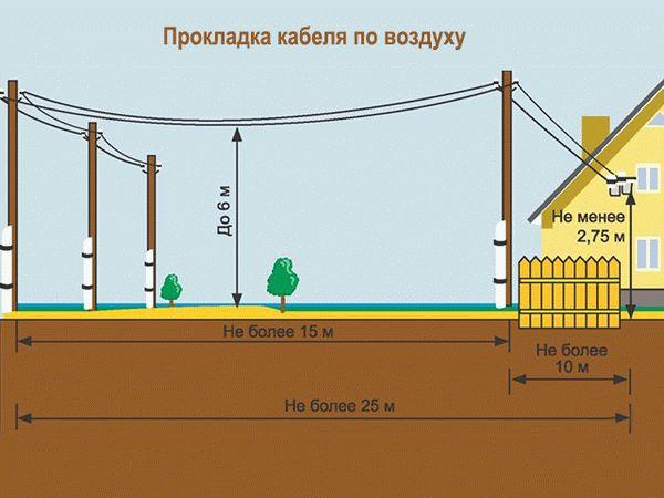 Как провести электричество на участок без построек