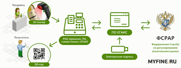 Накладные в ЕГАИС: как подтверждать ТТН через личный кабинет системы, сделать переотправку или отказаться от них, в какие сроки надо уложиться, каковы штрафы?