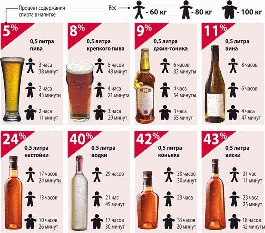Норма содержания алкоголя в крови