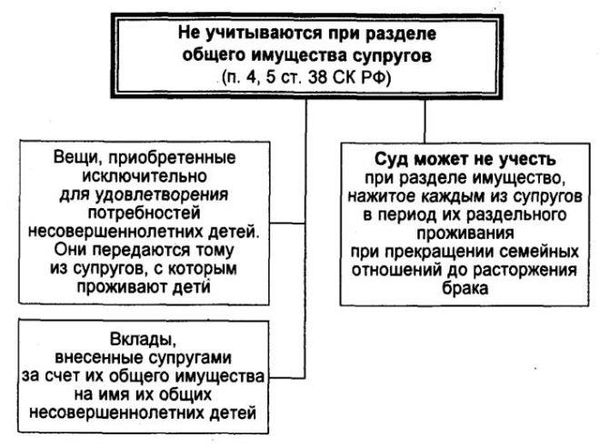Образец соглашение о разделе совместно нажитого имущества супругов